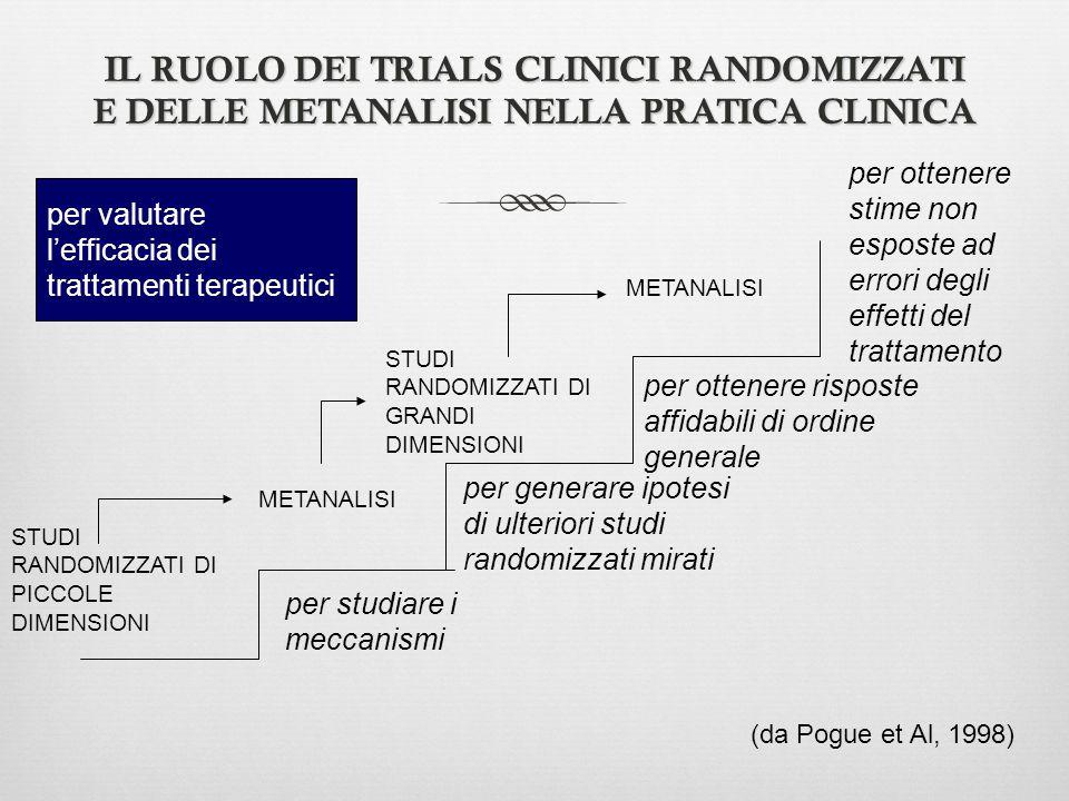 IL RUOLO DEI TRIALS CLINICI RANDOMIZZATI E DELLE METANALISI NELLA PRATICA CLINICA per studiare i meccanismi STUDI RANDOMIZZATI DI PICCOLE DIMENSIONI S