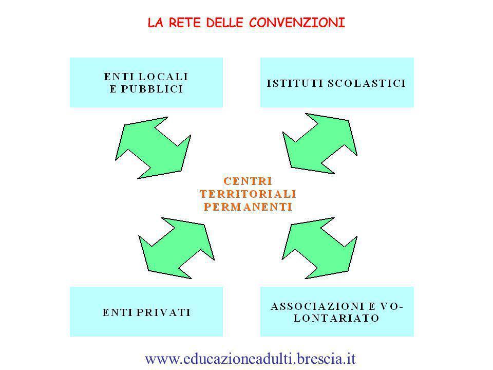 LA RETE DELLE CONVENZIONI www.educazioneadulti.brescia.it