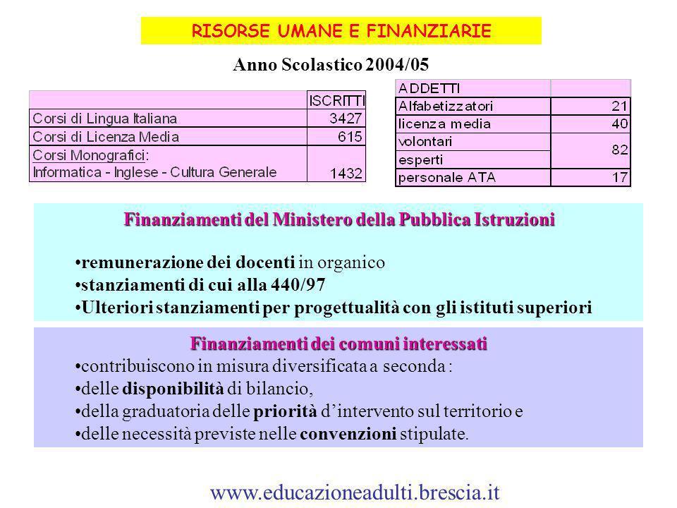 RISORSE UMANE E FINANZIARIE Finanziamenti del Ministero della Pubblica Istruzioni remunerazione dei docenti in organico stanziamenti di cui alla 440/9