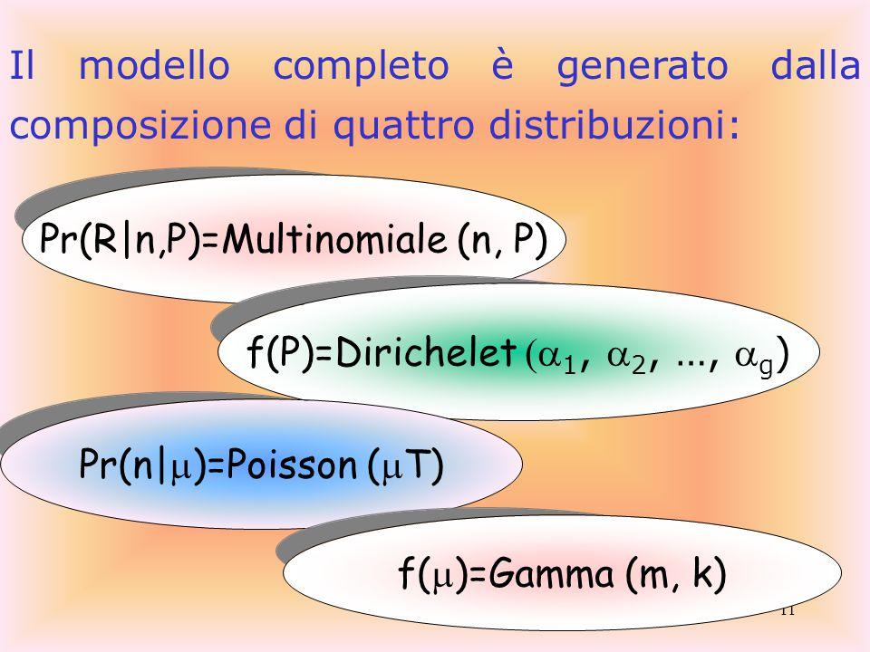 11 Il modello completo è generato dalla composizione di quattro distribuzioni: Pr(R|n,P)=Multinomiale (n, P) f(P)=Dirichelet (  1,  2, …,  g ) Pr(n|  )=Poisson (  T) f(  )=Gamma (m, k)