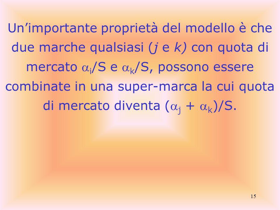 15 Un'importante proprietà del modello è che due marche qualsiasi (j e k) con quota di mercato  i /S e  k /S, possono essere combinate in una super-