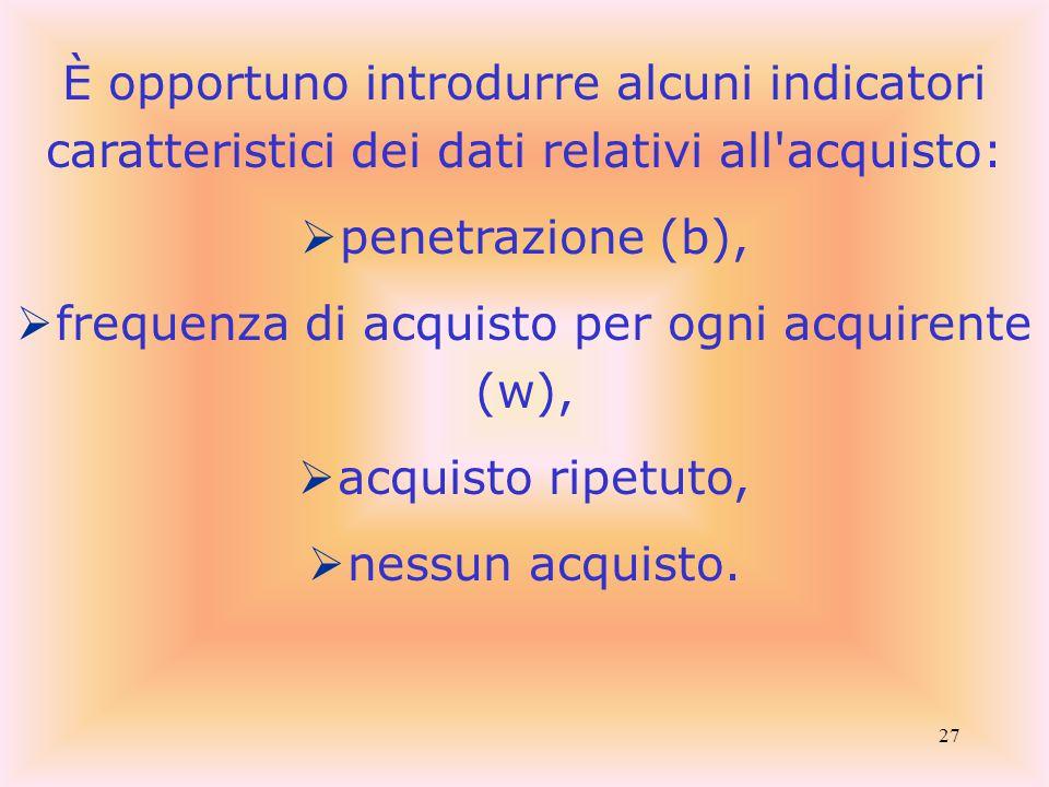 27 È opportuno introdurre alcuni indicatori caratteristici dei dati relativi all acquisto:  penetrazione (b),  frequenza di acquisto per ogni acquirente (w),  acquisto ripetuto,  nessun acquisto.