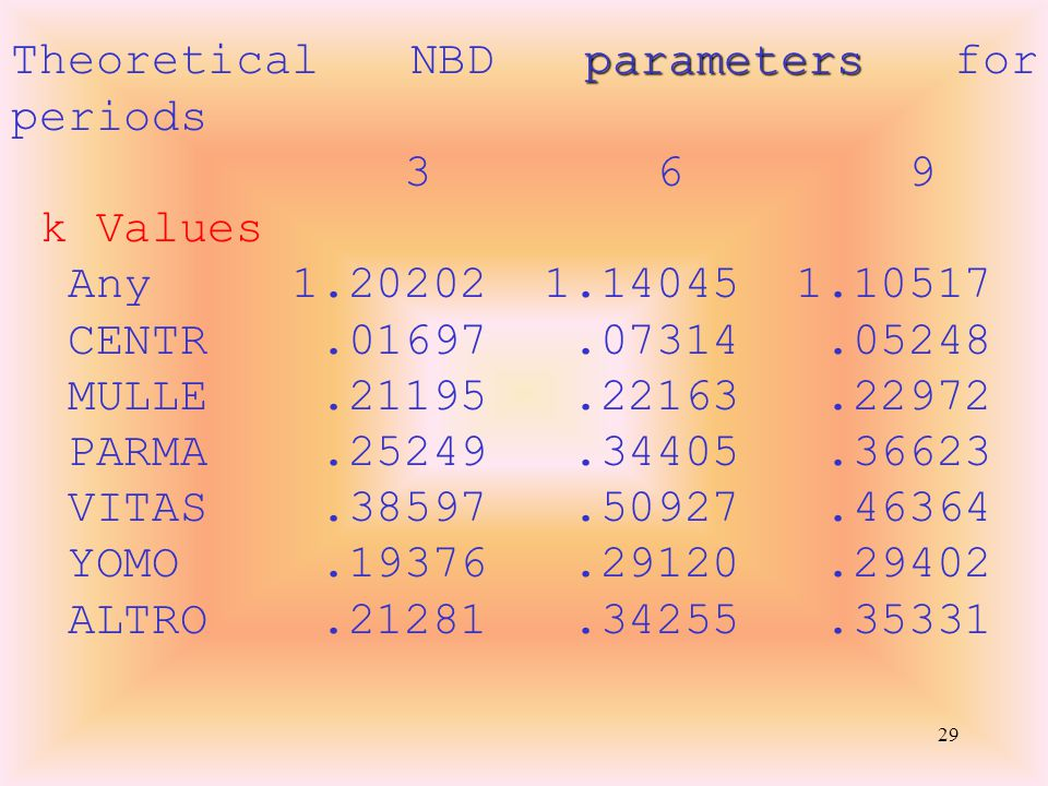 29 parameters Theoretical NBD parameters for periods 3 6 9 k Values Any 1.20202 1.14045 1.10517 CENTR.01697.07314.05248 MULLE.21195.22163.22972 PARMA.