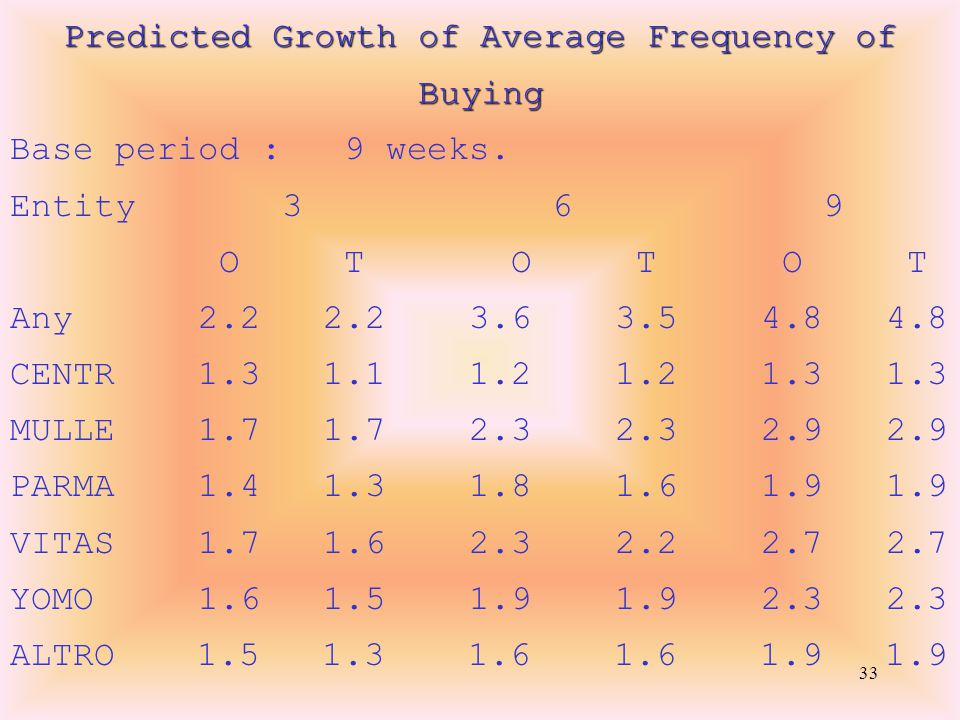 33 Predicted Growth of Average Frequency of Buying Base period : 9 weeks.