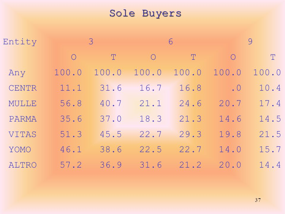 37 Sole Buyers Entity 3 6 9 O T O T O T Any 100.0 100.0 100.0 100.0 100.0 100.0 CENTR 11.1 31.6 16.7 16.8.0 10.4 MULLE 56.8 40.7 21.1 24.6 20.7 17.4 PARMA 35.6 37.0 18.3 21.3 14.6 14.5 VITAS 51.3 45.5 22.7 29.3 19.8 21.5 YOMO 46.1 38.6 22.5 22.7 14.0 15.7 ALTRO 57.2 36.9 31.6 21.2 20.0 14.4