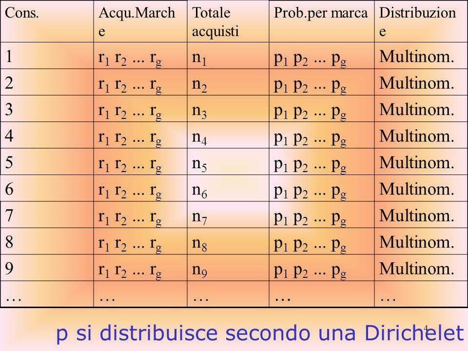 45 Nell'esempio: Somma degli Ave.Dup.= 3.0+ 37.9+ 33.4+ 53.0+ 30.3+ 27.5 = 185.1 Somma delle penetrazioni = 2.4+ 30.0+ 28.3+ 45.2+ 29.7+ 27.6 = 163.2 Da cui:185.1/163.2 = 1.1 il quale indica l'assenza di significativi processi di sostituzione tra le marche considerate.