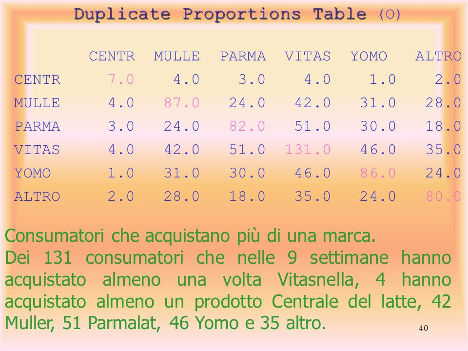 40 Duplicate Proportions Table Duplicate Proportions Table (O) CENTR MULLE PARMA VITAS YOMO ALTRO CENTR 7.0 4.0 3.0 4.0 1.0 2.0 MULLE 4.0 87.0 24.0 42