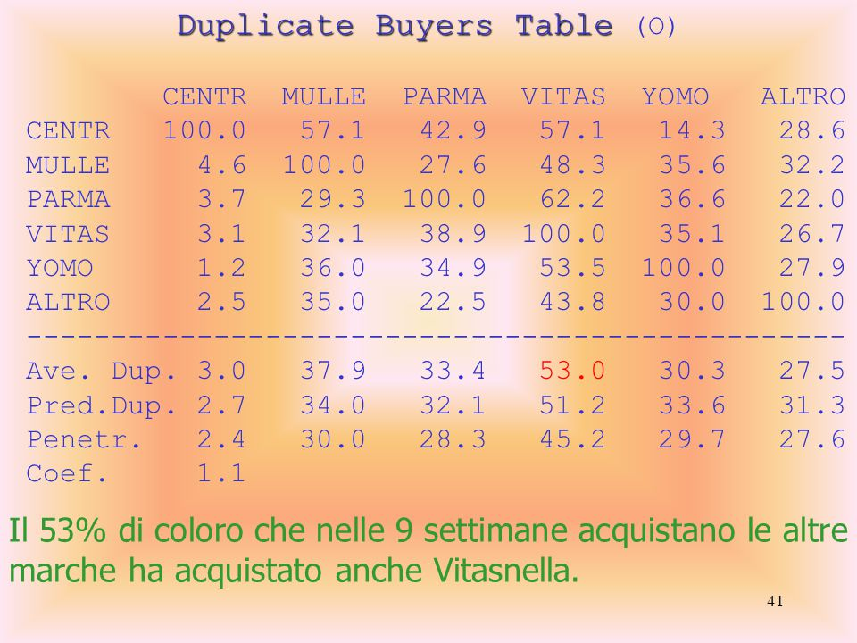 41 Duplicate Buyers Table Duplicate Buyers Table (O) CENTR MULLE PARMA VITAS YOMO ALTRO CENTR 100.0 57.1 42.9 57.1 14.3 28.6 MULLE 4.6 100.0 27.6 48.3 35.6 32.2 PARMA 3.7 29.3 100.0 62.2 36.6 22.0 VITAS 3.1 32.1 38.9 100.0 35.1 26.7 YOMO 1.2 36.0 34.9 53.5 100.0 27.9 ALTRO 2.5 35.0 22.5 43.8 30.0 100.0 ------------------------------------------------ Ave.
