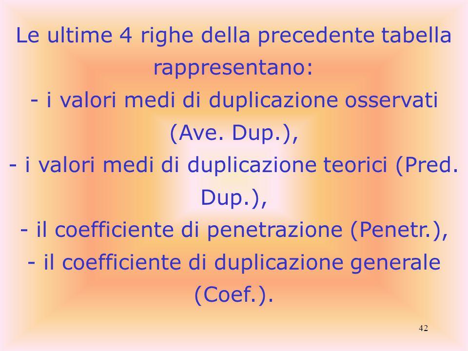 42 Le ultime 4 righe della precedente tabella rappresentano: - i valori medi di duplicazione osservati (Ave. Dup.), - i valori medi di duplicazione te