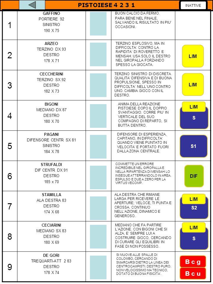 Comportamento delle linee Linea offensiva (10-9) FASE DI POSSESSO PALLA FASE DI NON POSSESSO PALLA Linea mediana (11-8-4-7) FASE DI POSSESSO PALLA FASE DI NON POSSESSO PALLA Linea difensiva (3-6-5-2) FASE DI POSSESSO PALLA FASE DI NON POSSESSO PALLA 9 SI MUOVE TRA GLI SPAZI, 10 SULLA VERTICALE E GIOCA PER I CENTROCAMPISTI QUANDO E' SPALLE ALLA PORTA 9 RIENTRA VICINO AI CENTROCAMPISTI 8 COSTRUISCE, 4 SI ALZA, 7 RIMANE LARGO E CERCA ANCHE CON PALLA ALTA IL CENTRAVANTI, 11 ZONE INTERMEDIE ESTERNI STRINGONO MA NON SEMPRE SI ABBASSANO PUNTUALMENTE, 4 E 8 LAVORANO MOLTO MA A VOLTE DEVONO GESTIRE MOLTI SPAZI DISASTROSO IL GIROPALLA ALMENO INIZIALMENTE, TRA TUTTI MEGLIO 5 PAGANI CHE A VOLTE E' COSTRETTO PERO' A FORZARE LA GIOCATA.
