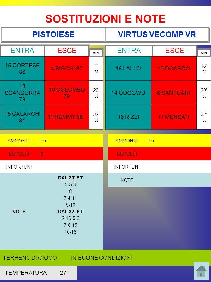 CARATTERISTICHE OFFENSIVE PISTOIESE S1 S B = batte dirette e indirette B + c g = Batte inattive e angoli a giro B c g = Batte angoli a giroR = rigorista L = si posiziona al limite nel calcio d'angolo S1 = saltatore più pericoloso sx = sinistro L PISTOIESE 4 2 3 1 10 COLOMBO 3 CECCHERINI 6 STRUFALDI5 PAGANI 1 GAFFINO 2 ARZEO 8 CECIARINI 4 BIGONI 9 DE GORI 7 STAMILLA 11 HEMMY 9392 83 77 87 91 79 88 sxsx sxsx B c g + u L LS SL