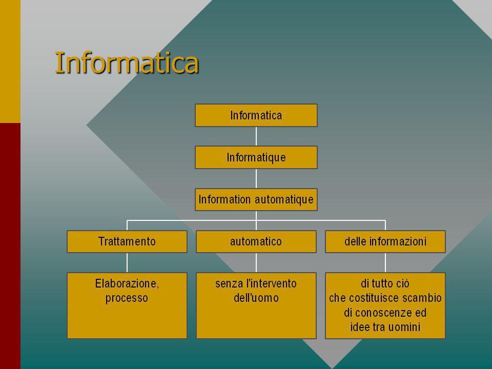 Software Sistemi operativiSistemi operativi IBMIBM –OS-2 UNIXUNIX LINUXLINUX MAC-OSMAC-OS Be-OsBe-Os