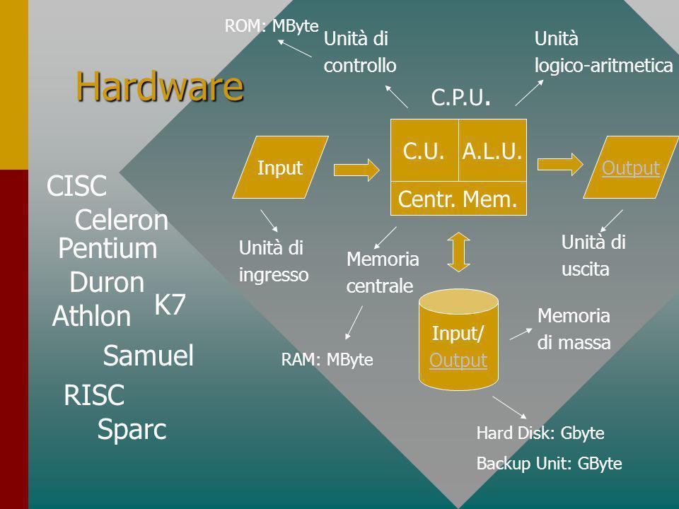 Hardware InputOutput Input/ Output C.U.A.L.U.Centr.