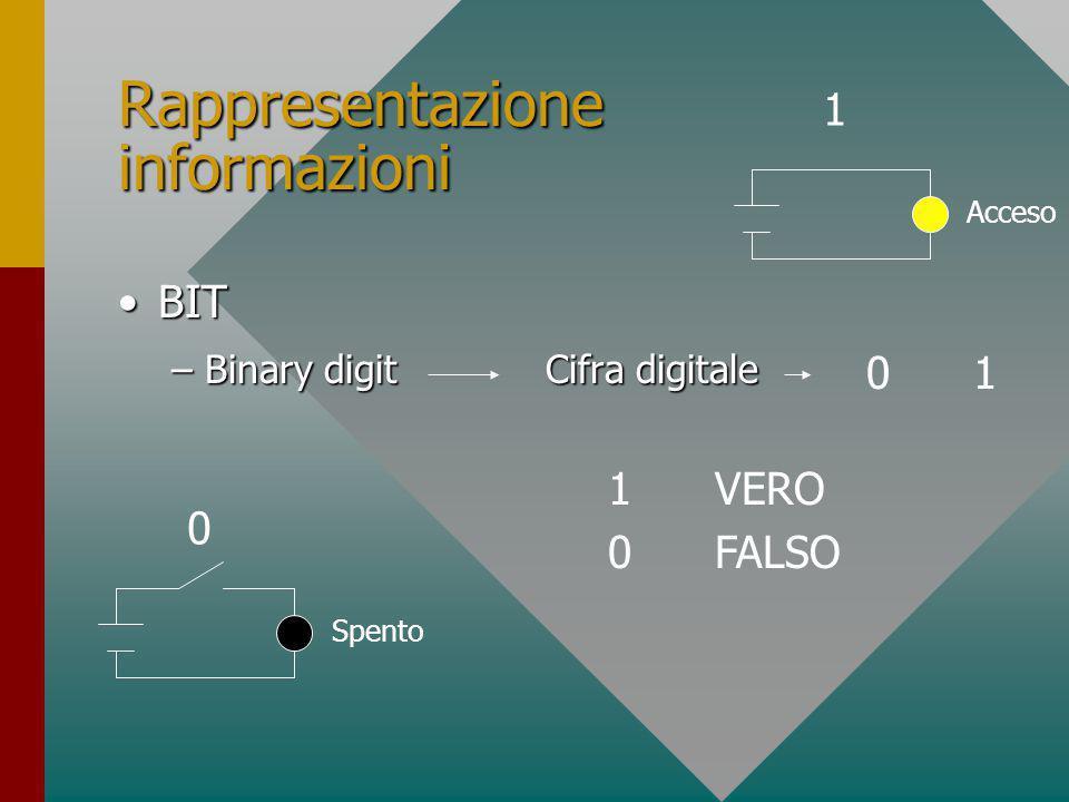 Rappresentazione informazioni BITBIT –Binary digitCifra digitale 0101 1VERO 0FALSO 0 Spento 1 Acceso