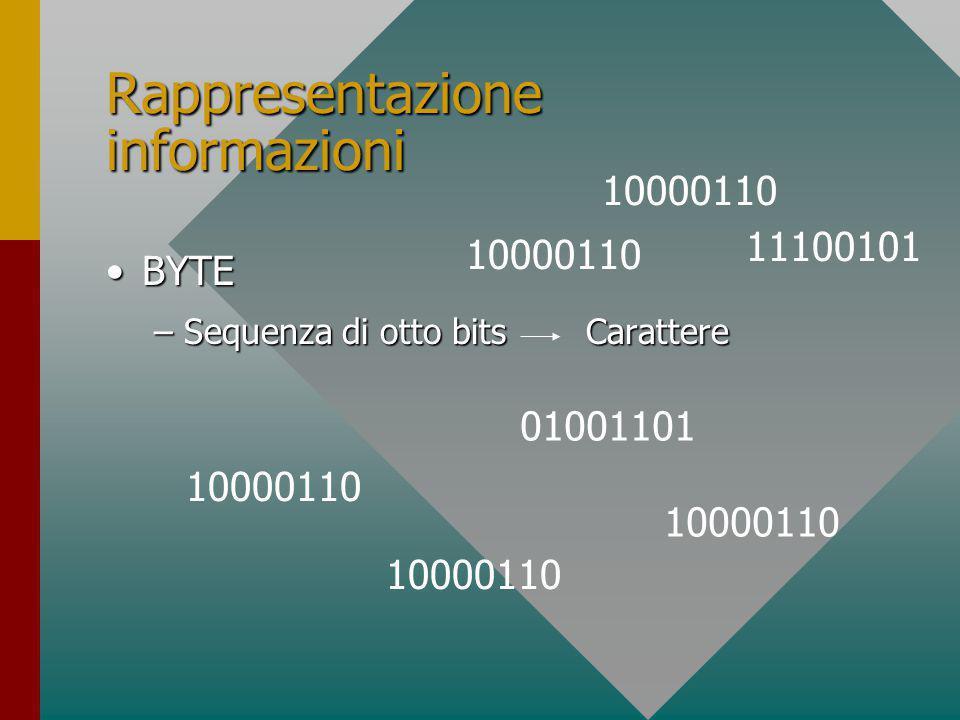 Rappresentazione informazioni BYTEBYTE –Sequenza di otto bitsCarattere 01001101 11100101 10000110