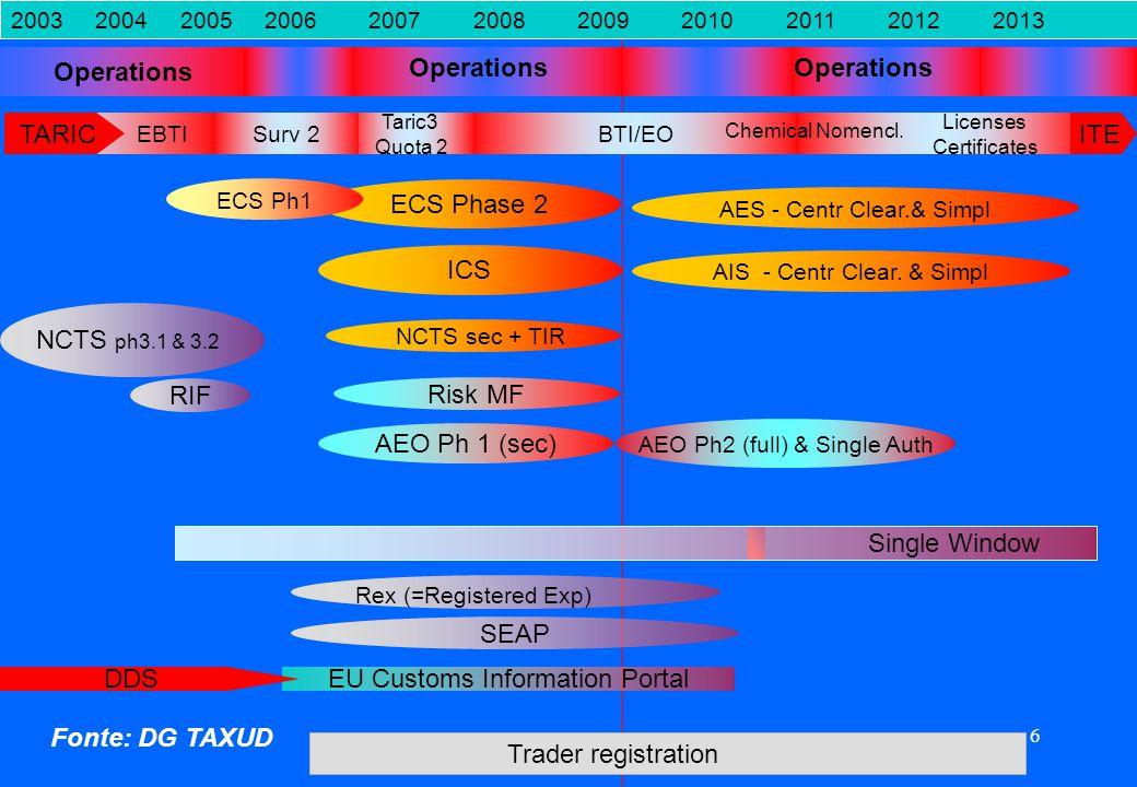 6 Single Window ICS AIS - Centr Clear. & Simpl 2003 2004 2005 2006 2007 2008 2009 2010 2011 2012 2013 AEO Ph 1 (sec) AEO Ph2 (full) & Single Auth Trad
