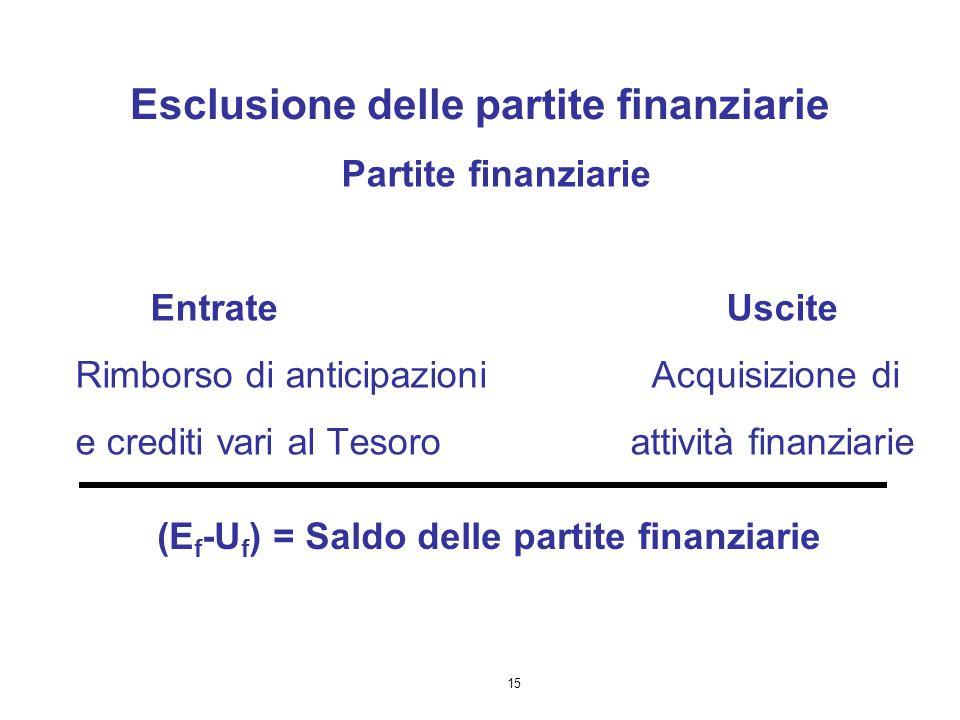 15 Esclusione delle partite finanziarie Partite finanziarie EntrateUscite Rimborso di anticipazioni Acquisizione di e crediti vari al Tesoroattività f