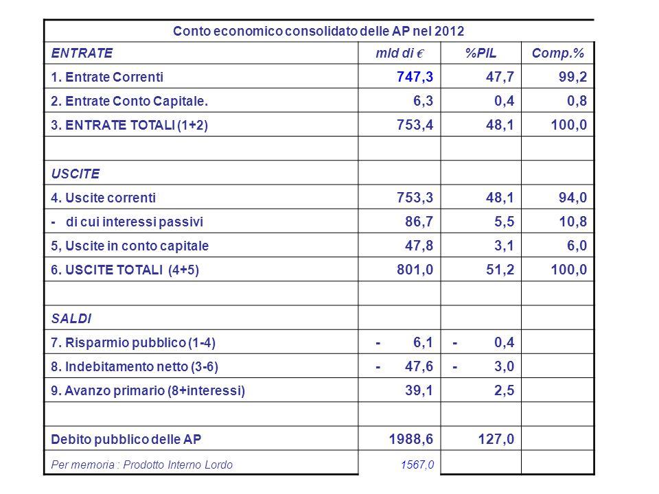 20 Conto economico consolidato delle AP nel 2012 ENTRATEmld di € %PILComp.% 1. Entrate Correnti 747,3 47,799,2 2. Entrate Conto Capitale. 6,3 0,40,8 3