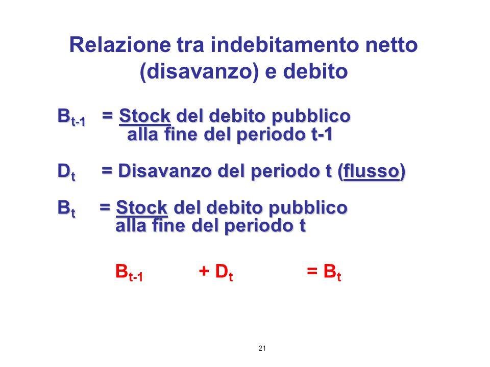 21 B t-1 = Stock del debito pubblico alla fine del periodo t-1 alla fine del periodo t-1 D t = Disavanzo del periodo t (flusso) B t = Stock del debito