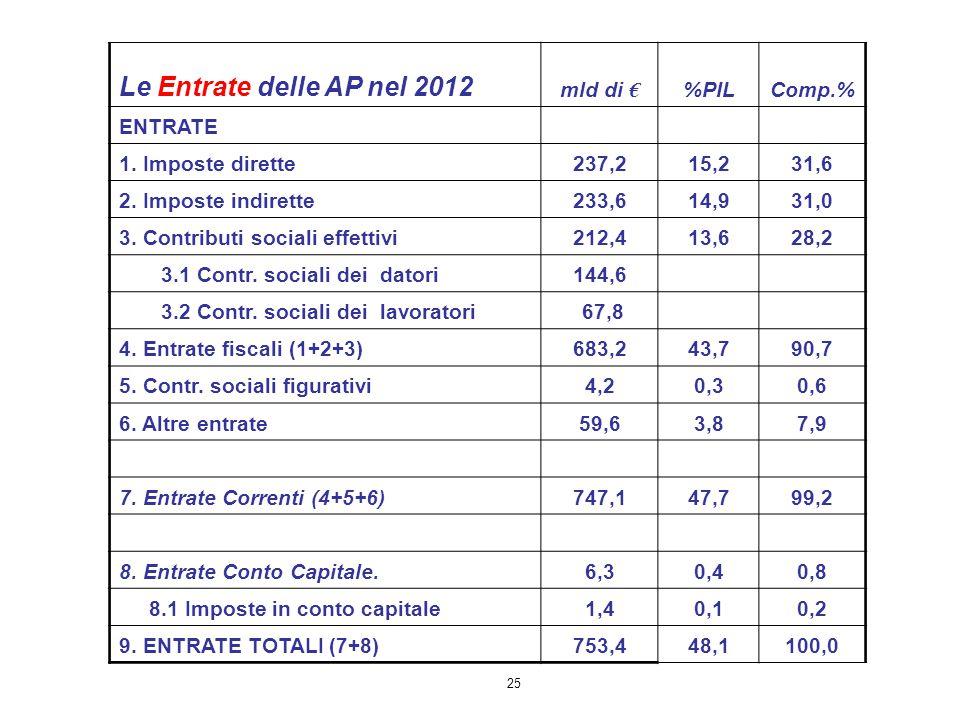 25 Le Entrate delle AP nel 2012 mld di € %PILComp.% ENTRATE 1. Imposte dirette237,215,231,6 2. Imposte indirette233,614,931,0 3. Contributi sociali ef