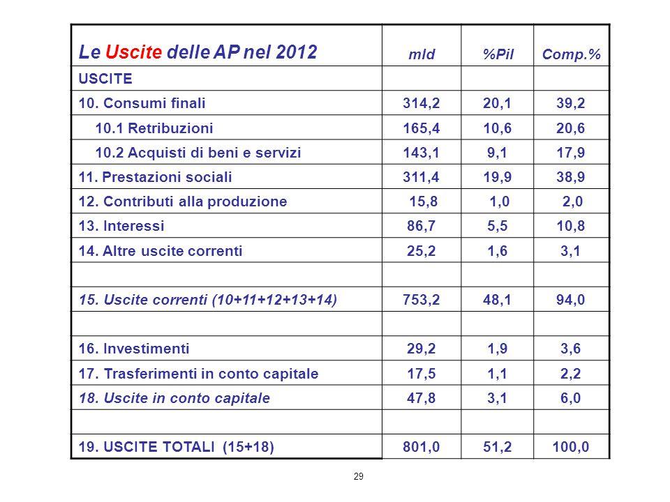 29 Le Uscite delle AP nel 2012 mld%PilComp.% USCITE 10. Consumi finali314,220,139,2 10.1 Retribuzioni165,410,620,6 10.2 Acquisti di beni e servizi143,