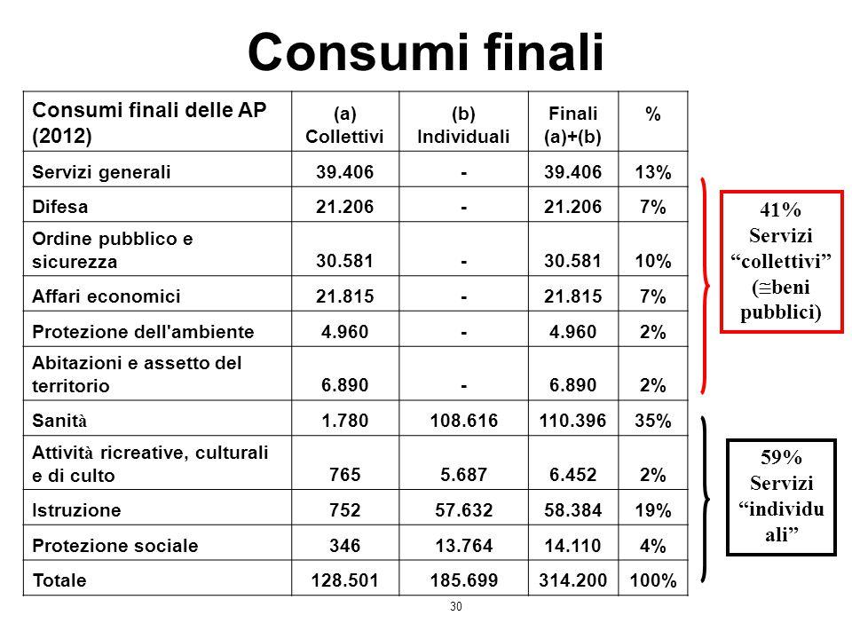 """30 Consumi finali 41% Servizi """"collettivi"""" (  beni pubblici) 59% Servizi """"individu ali"""" Consumi finali delle AP (2012) (a) Collettivi (b) Individuali"""