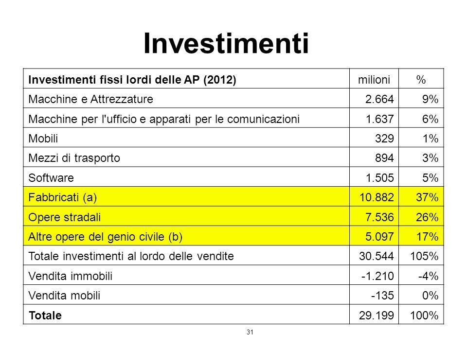 31 Investimenti Investimenti fissi lordi delle AP (2012)milioni% Macchine e Attrezzature2.6649% Macchine per l'ufficio e apparati per le comunicazioni