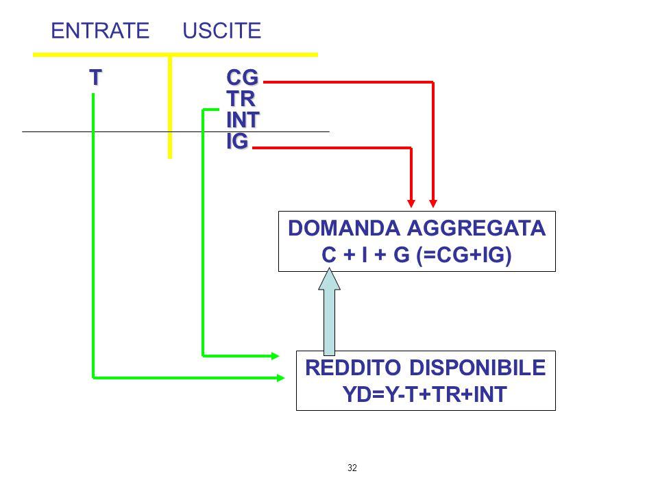 32 T CGTRINTIG ENTRATEUSCITE DOMANDA AGGREGATA C + I + G (=CG+IG) REDDITO DISPONIBILE YD=Y-T+TR+INT