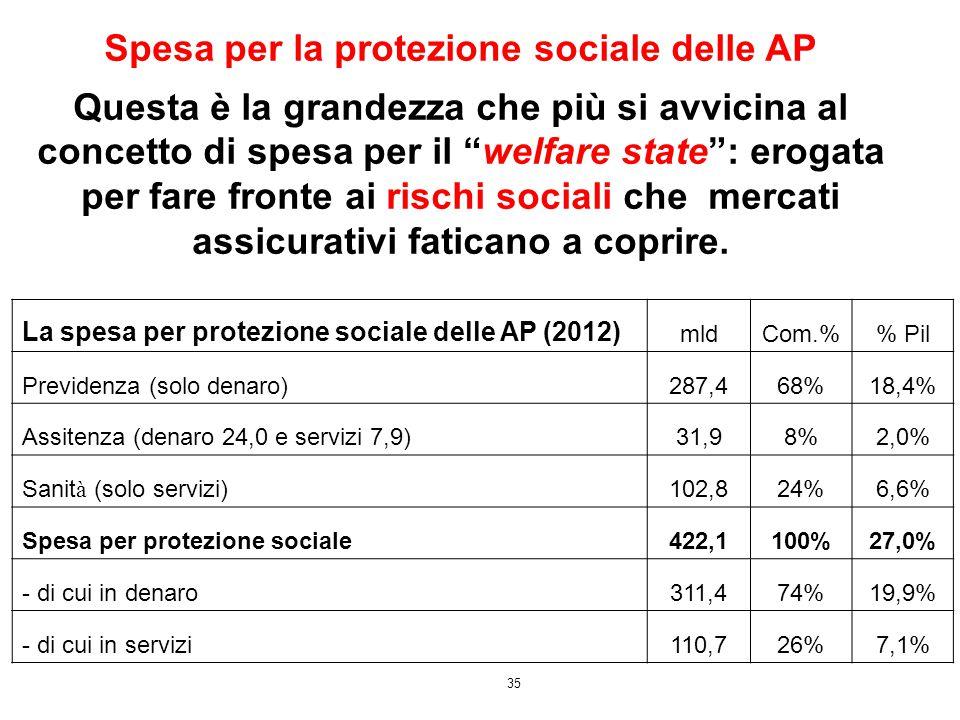 35 La spesa per protezione sociale delle AP (2012) mldCom.% Pil Previdenza (solo denaro)287,468%18,4% Assitenza (denaro 24,0 e servizi 7,9)31,98%2,0%