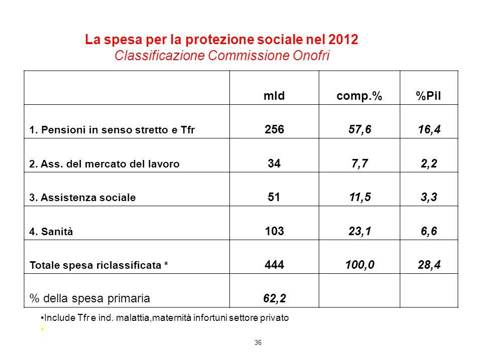 36 La spesa per la protezione sociale nel 2012 Classificazione Commissione Onofri Include Tfr e ind. malattia,maternità infortuni settore privato mldc