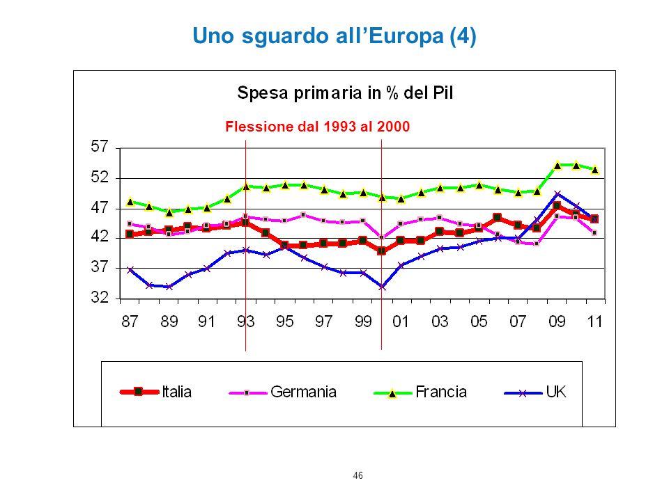 46 Uno sguardo all'Europa (4) Flessione dal 1993 al 2000