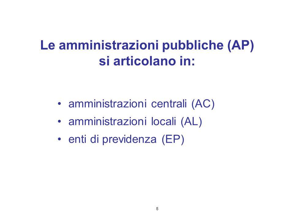 8 Le amministrazioni pubbliche (AP) si articolano in: amministrazioni centrali (AC) amministrazioni locali (AL) enti di previdenza (EP)