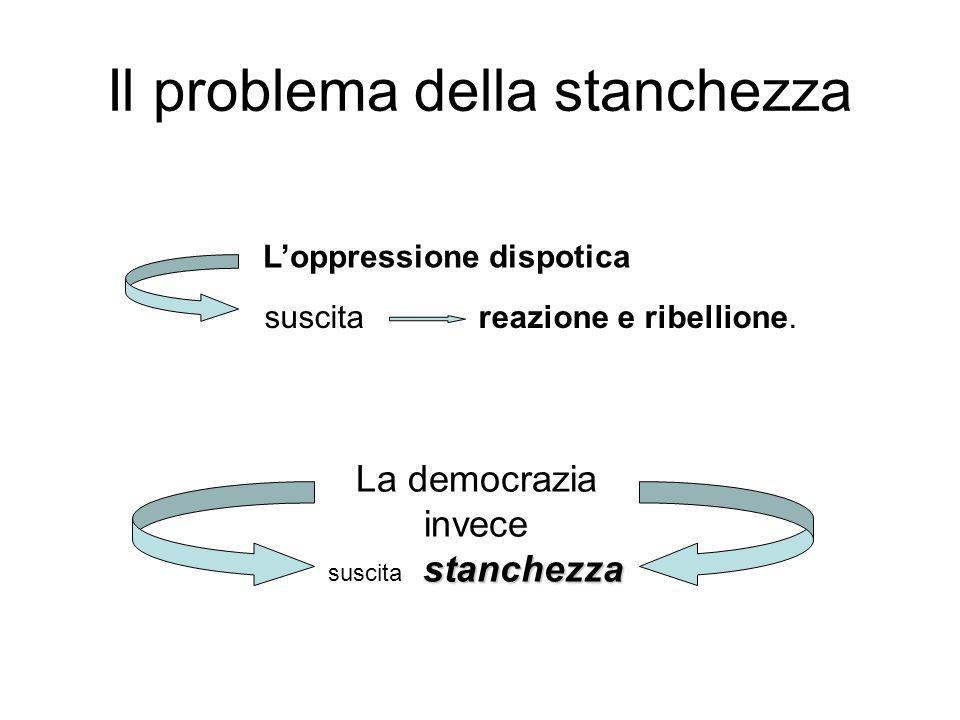 Il problema della stanchezza suscita reazione e ribellione. La democrazia invece stanchezza suscita stanchezza L'oppressione dispotica