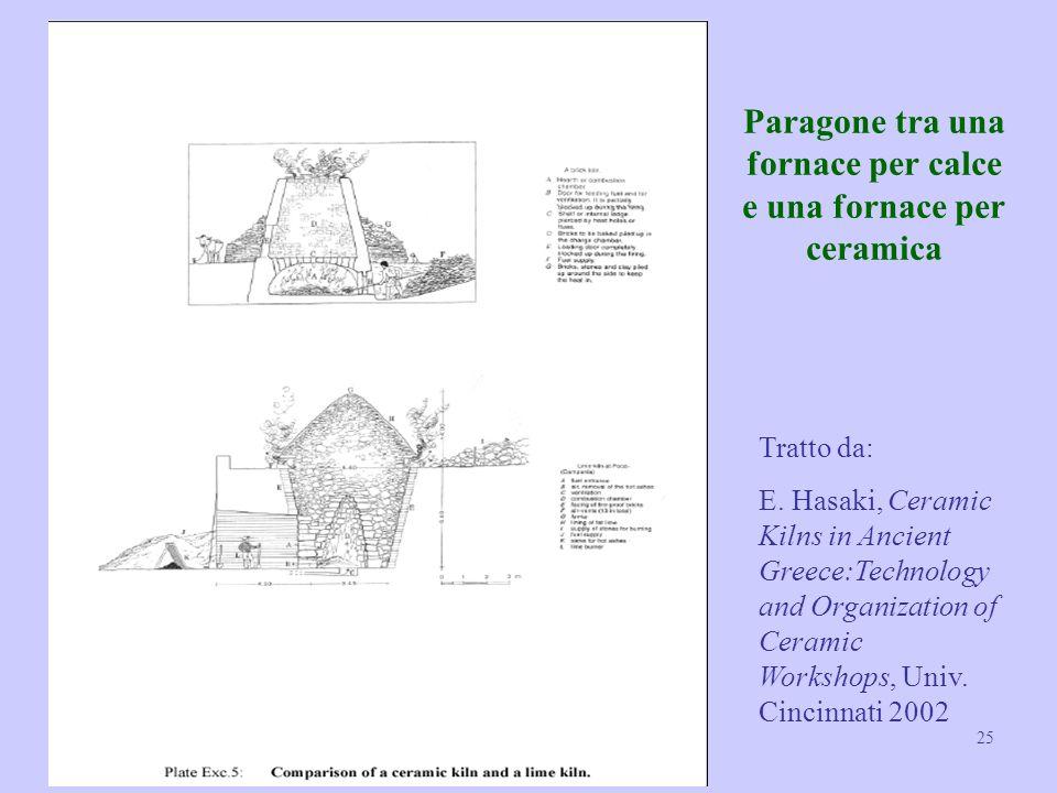 II Summer School – ENEA 11-13 Settembre 2013 25 Paragone tra una fornace per calce e una fornace per ceramica Tratto da: E. Hasaki, Ceramic Kilns in A