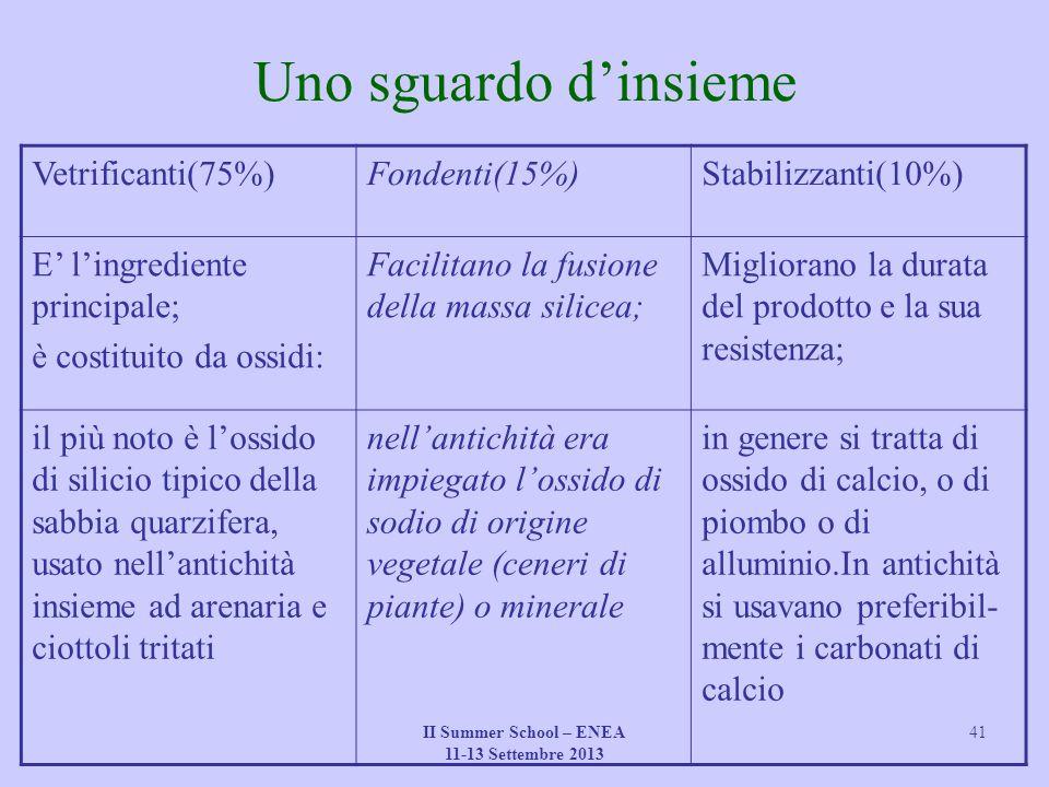 II Summer School – ENEA 11-13 Settembre 2013 41 Uno sguardo d'insieme Vetrificanti(75%)Fondenti(15%)Stabilizzanti(10%) E' l'ingrediente principale; è