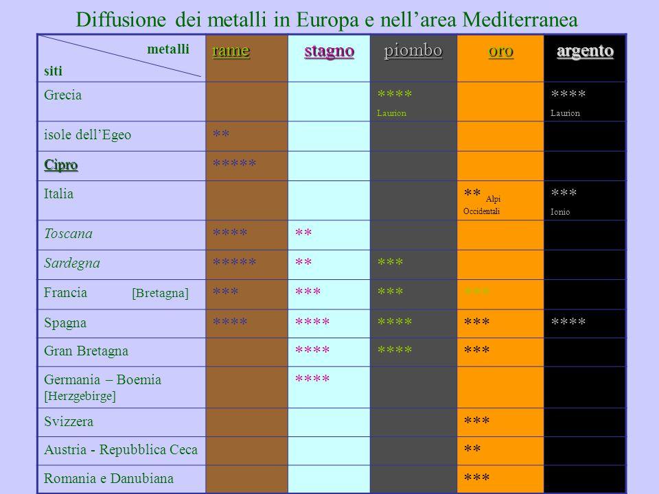 II Summer School – ENEA 11-13 Settembre 2013 48 Diffusione dei metalli in Europa e nell'area Mediterranea metalli sitiramestagnopiombooroargento Greci