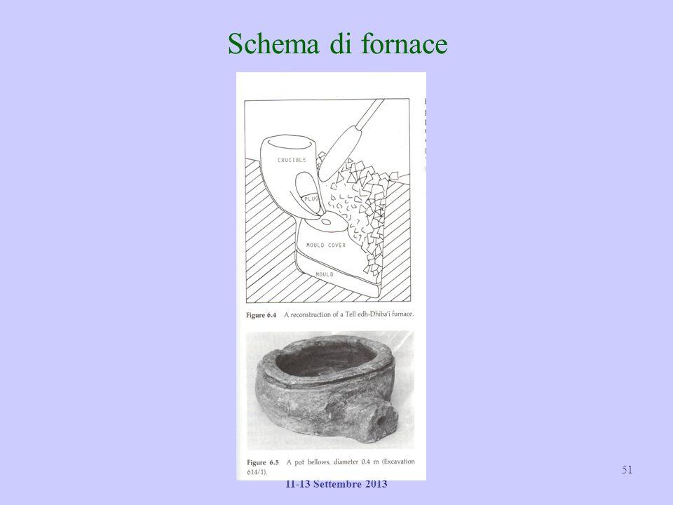 II Summer School – ENEA 11-13 Settembre 2013 51 Schema di fornace