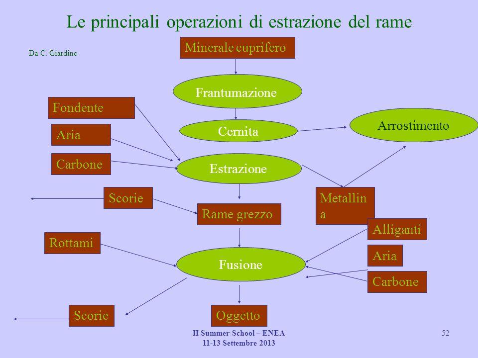 II Summer School – ENEA 11-13 Settembre 2013 52 Le principali operazioni di estrazione del rame Da C. Giardino Minerale cuprifero Cernita Frantumazion