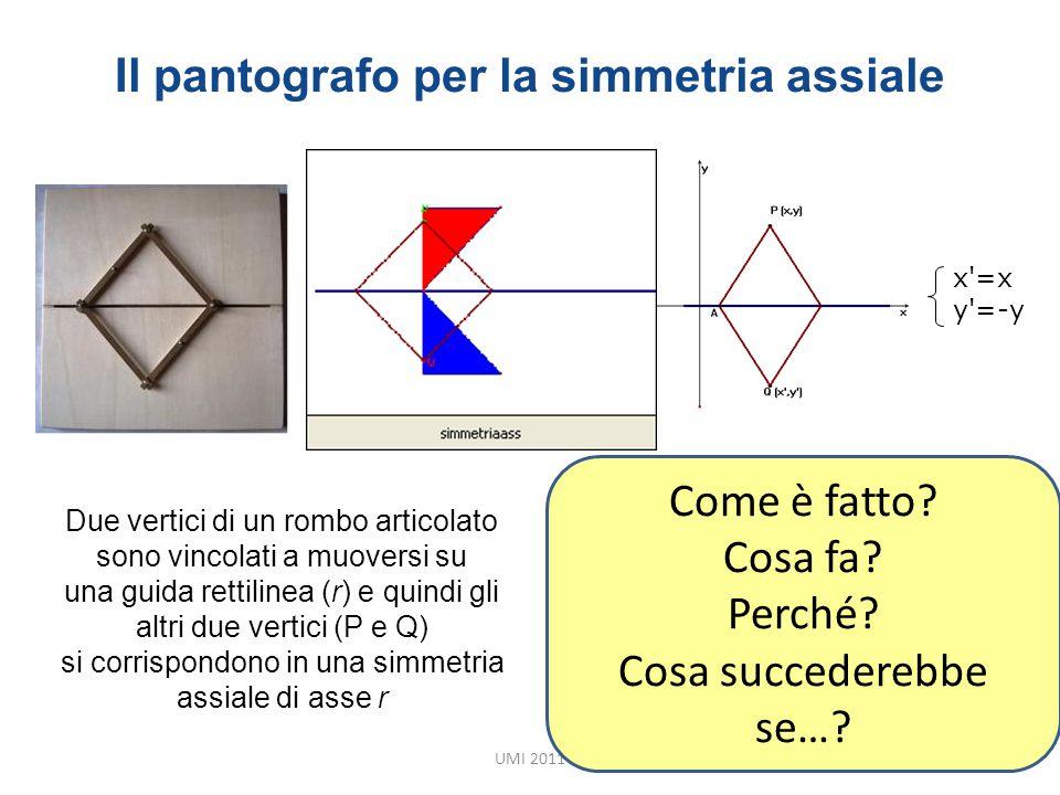 Il pantografo per la simmetria assiale UMI 2011 x'=x y'=-y Come è fatto? Cosa fa? Perché? Cosa succederebbe se…? Due vertici di un rombo articolato so