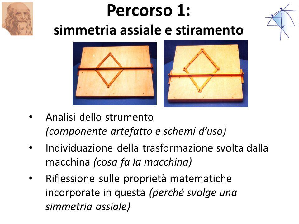 Analisi dello strumento (componente artefatto e schemi d'uso) Individuazione della trasformazione svolta dalla macchina (cosa fa la macchina) Riflessione sulle proprietà matematiche incorporate in questa (perché svolge una simmetria assiale) Percorso 1: simmetria assiale e stiramento