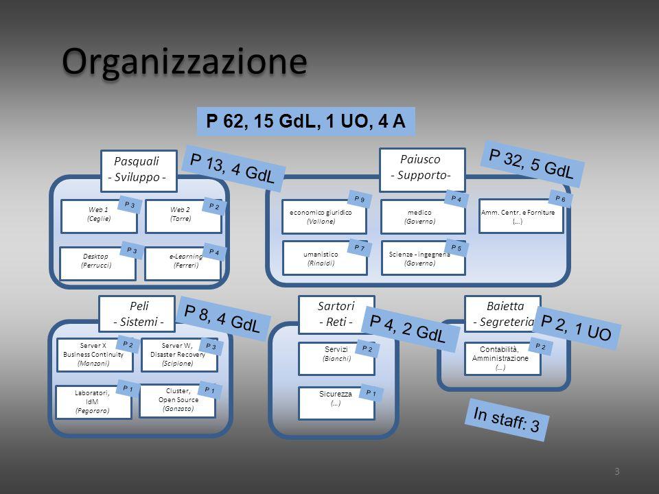 Organizzazione 3 P 62, 15 GdL, 1 UO, 4 A P 3 P 2 P 1 Peli - Sistemi - Presi Servizi (Bianchi) Presi Server W, Disaster Recovery (Scipione) Presi Cluster, Open Source (Gonzato) Presi Server X Business Continuity (Manzoni) Presi Laboratori, IdM (Pegoraro) Presi Sicurezza (…) Sartori - Reti - Presi Contabilità, Amministrazione (…) Baietta - Segreteria- P 8, 4 GdL P 4, 2 GdL Economico PreGsi Web 2 (Torre) Presi Web 1 (Ceglie) Presi Desktop (Perrucci) Pasquali - Sviluppo - Fi Paiusco - Supporto- Presi e-Learning (Ferreri) Presi economico giuridico (Vallone) P 13, 4 GdL P 32, 5 GdL P 2, 1 UO P 9 Presi medico (Governo) Presi umanistico (Rinaldi) P 7 P 4 Presi Scienze - ingegneria (Governo) P 5 Presi Amm.