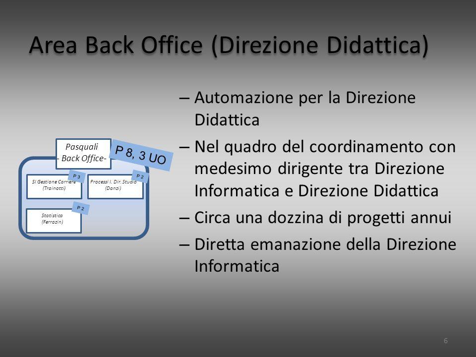 Area Back Office (Direzione Didattica) – Automazione per la Direzione Didattica – Nel quadro del coordinamento con medesimo dirigente tra Direzione Informatica e Direzione Didattica – Circa una dozzina di progetti annui – Diretta emanazione della Direzione Informatica 6 PreGsi Processi I.