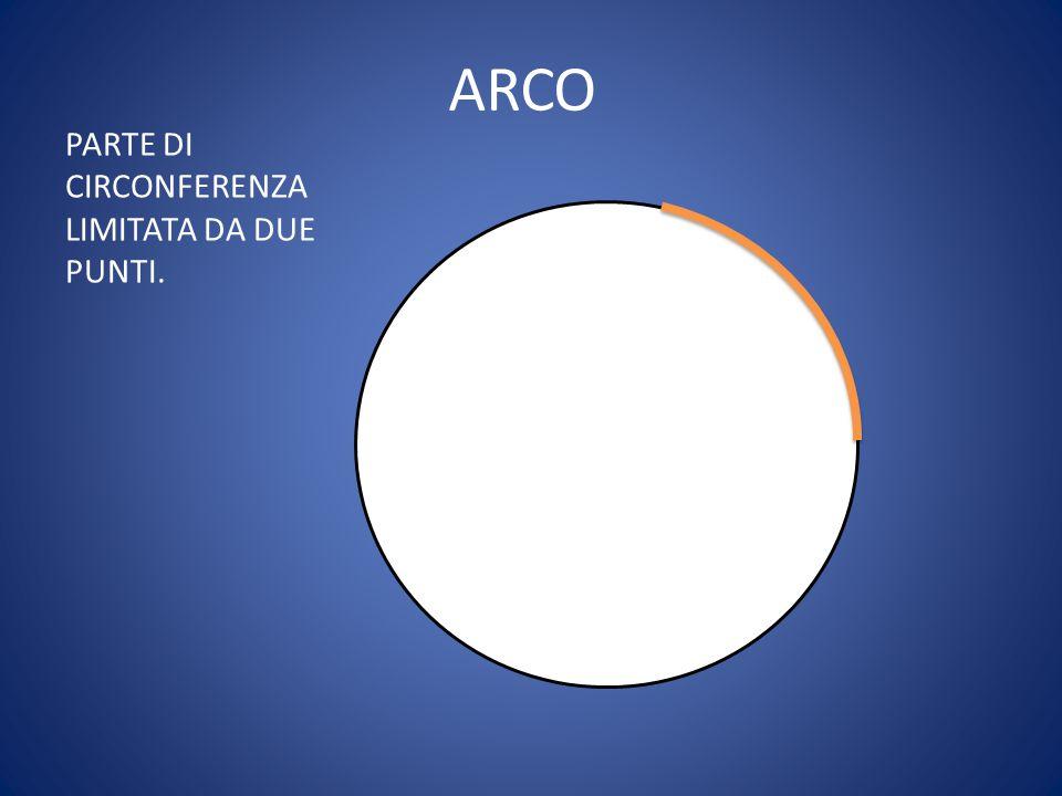 ARCO PARTE DI CIRCONFERENZA LIMITATA DA DUE PUNTI.