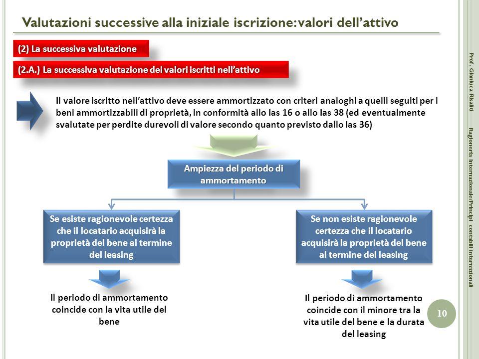 Valutazioni successive alla iniziale iscrizione: valori dell'attivo Prof. Gianluca Risaliti 10 Ragioneria Internazionale/Principi contabili internazio