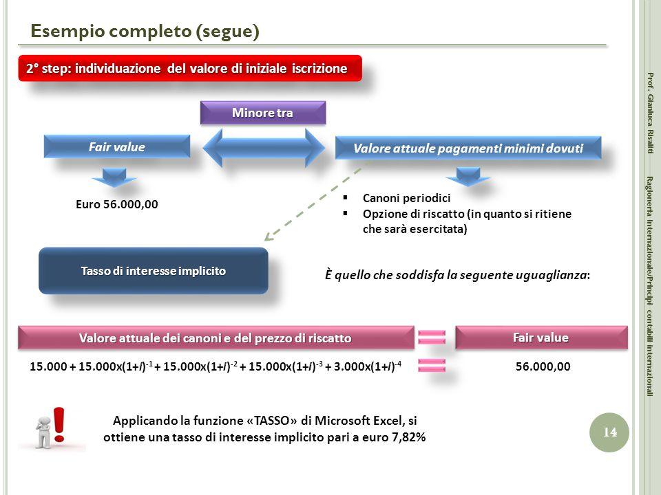 Esempio completo (segue) Prof. Gianluca Risaliti 14 Ragioneria Internazionale/Principi contabili internazionali 2° step: individuazione del valore di