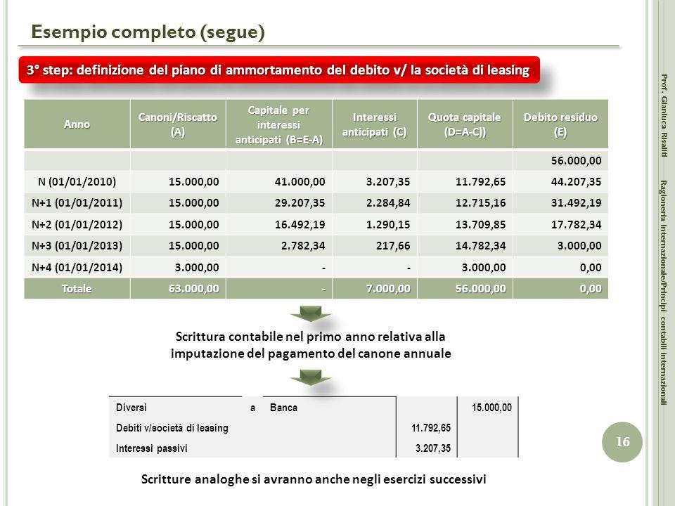 Esempio completo (segue) Prof. Gianluca Risaliti 16 Ragioneria Internazionale/Principi contabili internazionali 3° step: definizione del piano di ammo