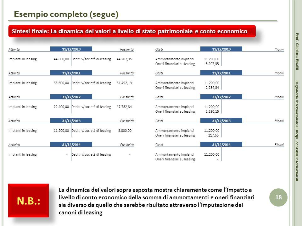 Esempio completo (segue) Prof. Gianluca Risaliti 18 Ragioneria Internazionale/Principi contabili internazionali Sintesi finale: La dinamica dei valori