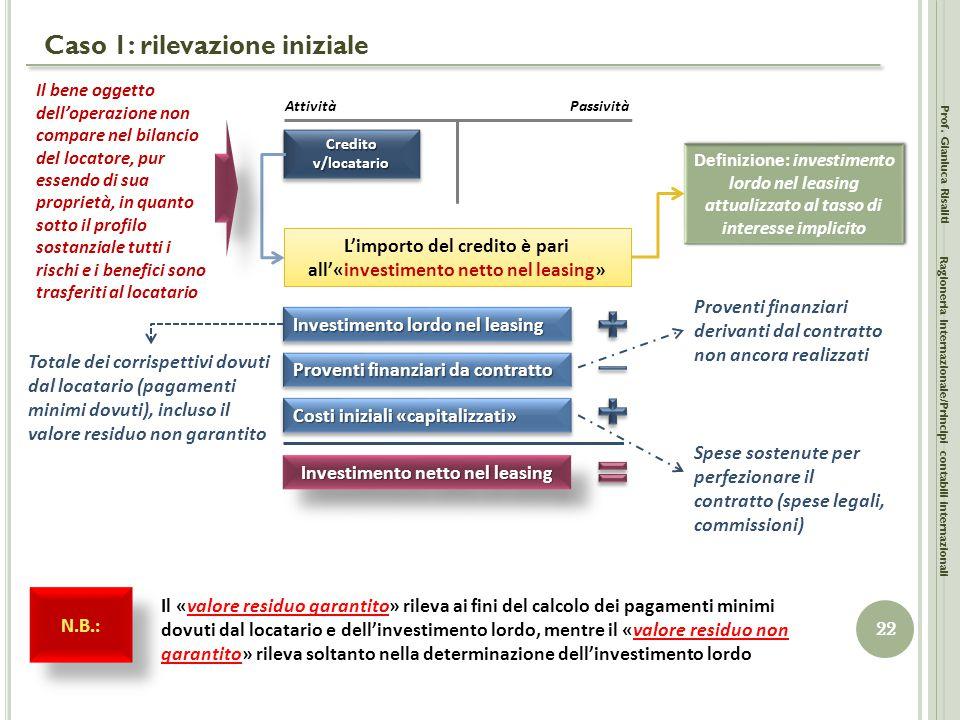 Caso 1: rilevazione iniziale Prof. Gianluca Risaliti 22 Ragioneria Internazionale/Principi contabili internazionali AttivitàPassività Credito v/locata