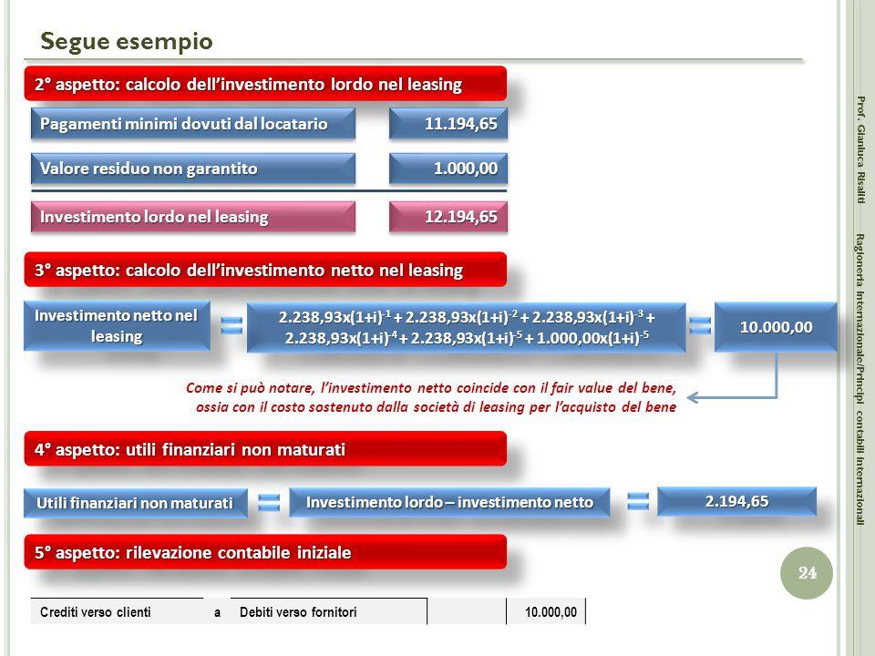Segue esempio Prof. Gianluca Risaliti 24 Ragioneria Internazionale/Principi contabili internazionali 2° aspetto: calcolo dell'investimento lordo nel l