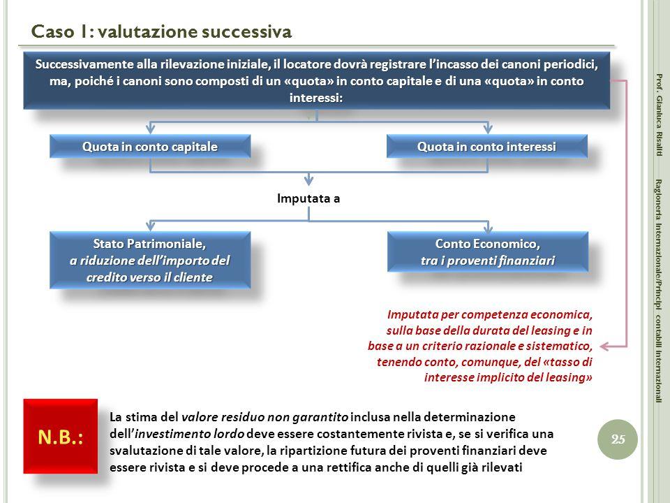 Caso 1: valutazione successiva Prof. Gianluca Risaliti 25 Ragioneria Internazionale/Principi contabili internazionali Successivamente alla rilevazione